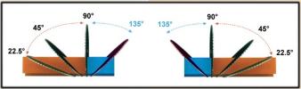 Máy cắt nhôm 2 đầu tự động LINCE 550